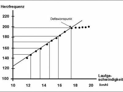 Conconi-Diagramm
